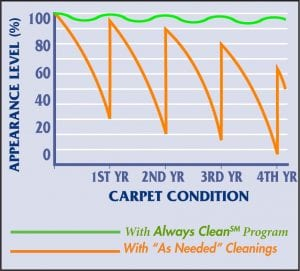 Chet's Cleaning Chart